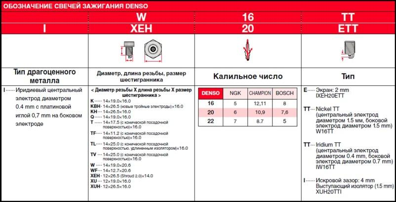 sp_tt_identification_table_ru-New.jpg