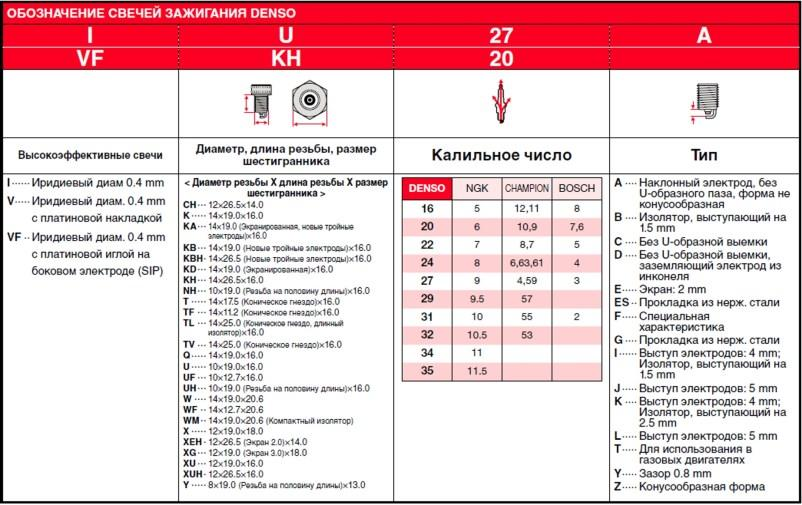 sp_iridium_identification_table_ru_NEW.jpg